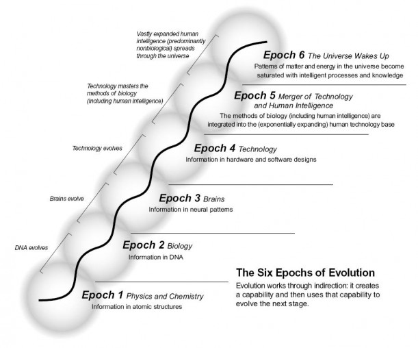 The Six Epochs of Evolution