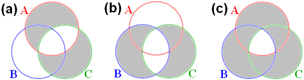 bell-venn-diagram-abc